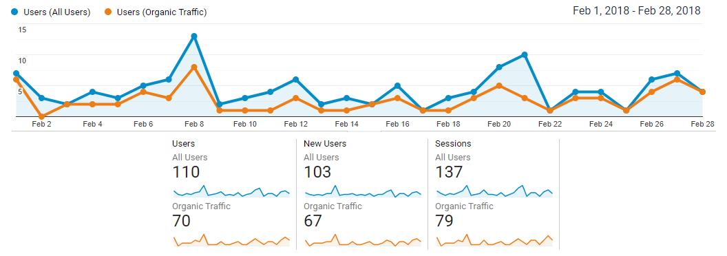 Google Analytics Data Display